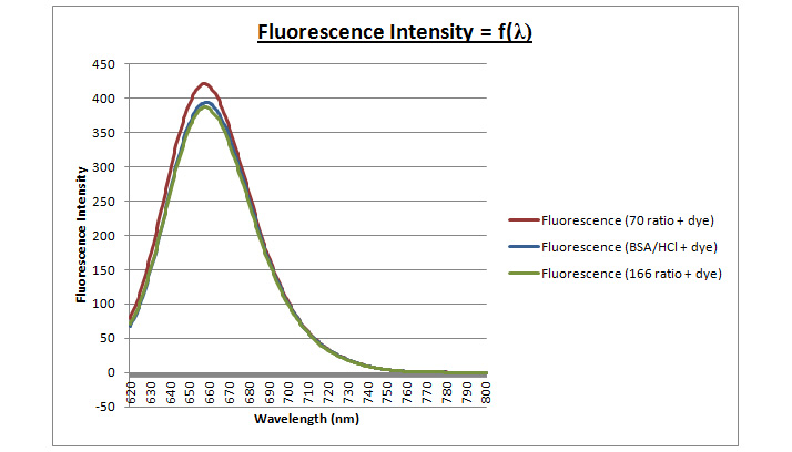 Image:27mar - fluorescence curve initial solution.jpg