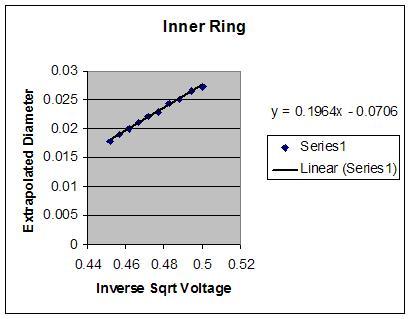 File:Inner Ring.JPG