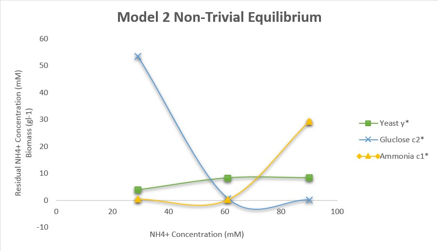 Lkelly9equilibriumgraph.jpg