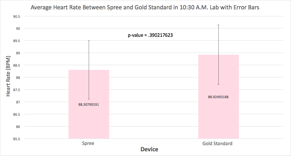 Figure 3. The graph shows the average beats per minute as measured by the Spree and Gold Standard device