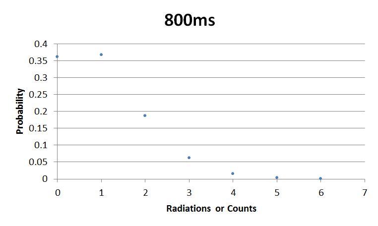 File:Sebastian 800ms Graph.JPG