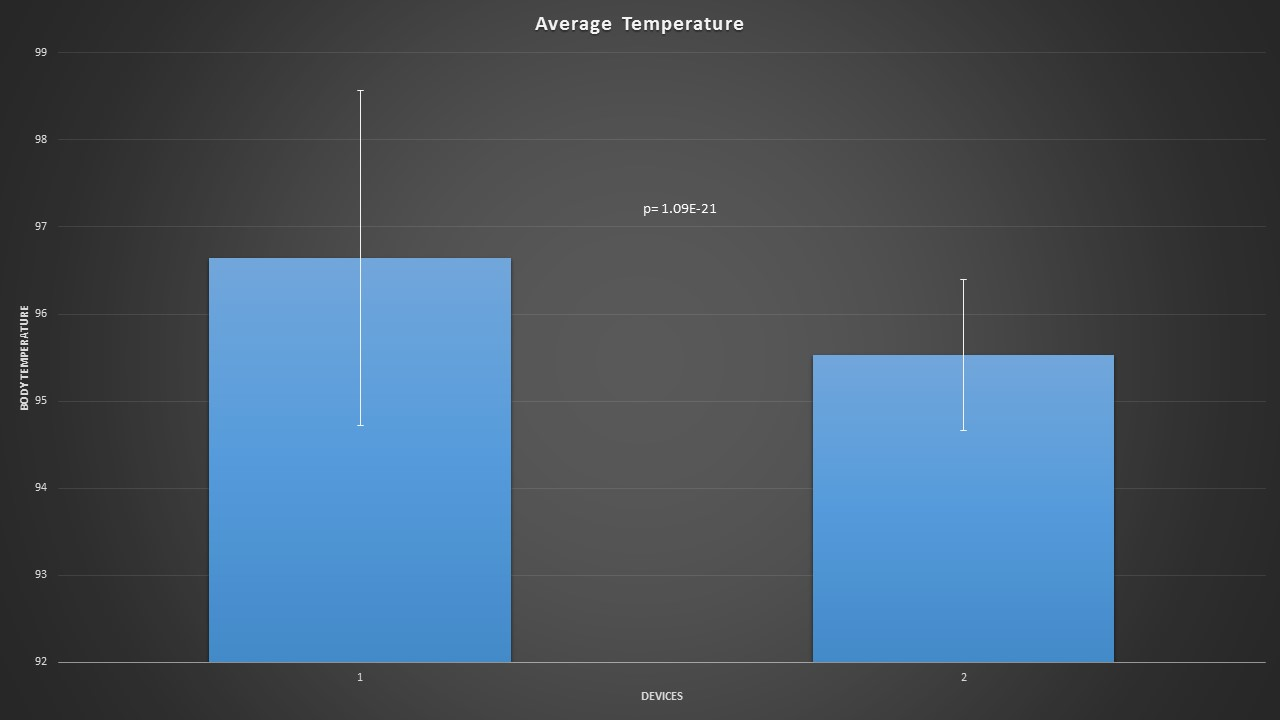 Image:Temperature averages.jpg