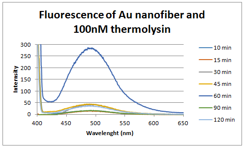 100 nM thermolysin intensity vs wavelength.PNG