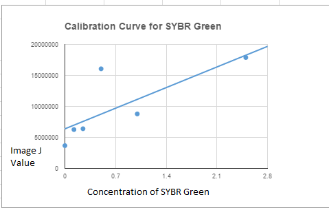 BME100G13L5Calibration Graph.png