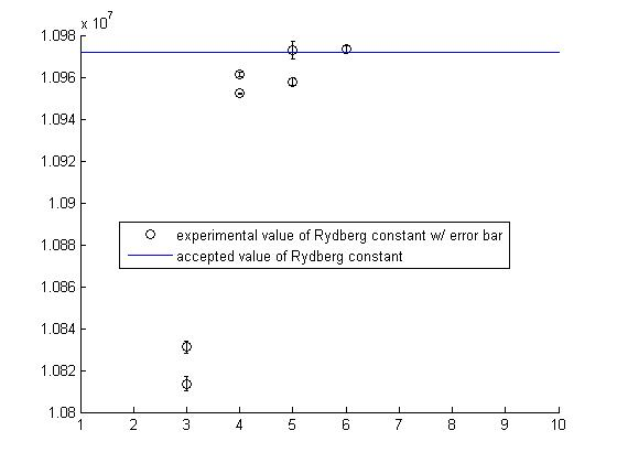 Mean Rydberg constants with errorbars