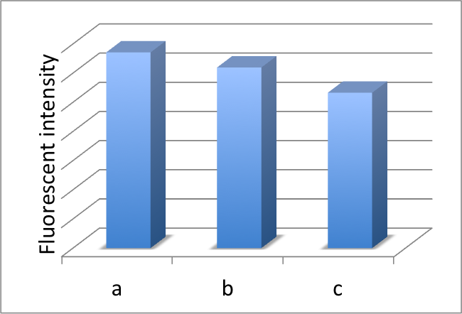 File:Biomod-2012-UTokyo-UT-Hongo Fixing on microfluidics (graph-2) ver3.jpg