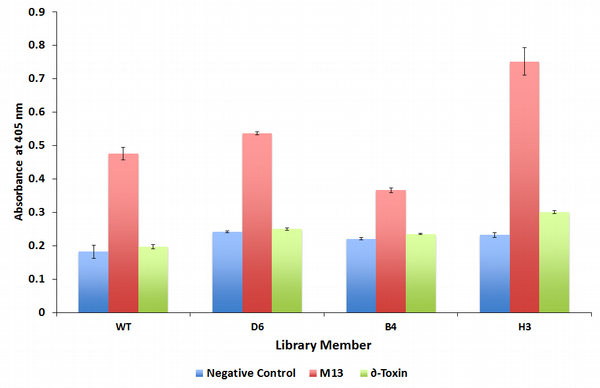 Figure1: Library Member H3 displayed an improvement in δ-toxin activity above the negative control
