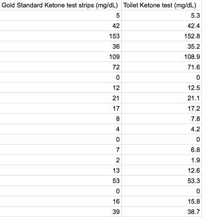 File:Ketone test data.png