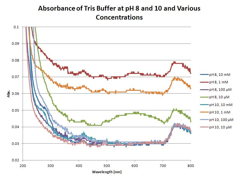 Tris Buffer Absorbance.JPG