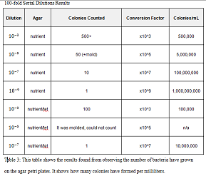 File:100-fold Serial Dilutions Table.jpg