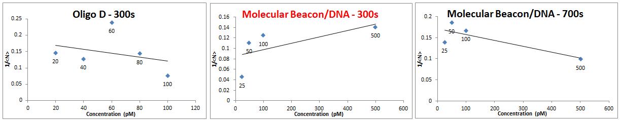 FCS data 2013 0628 calibration graphs.PNG