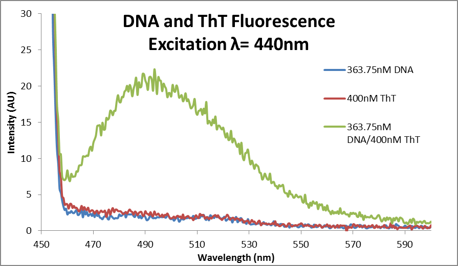 Fluor data DNA ThT redo.png