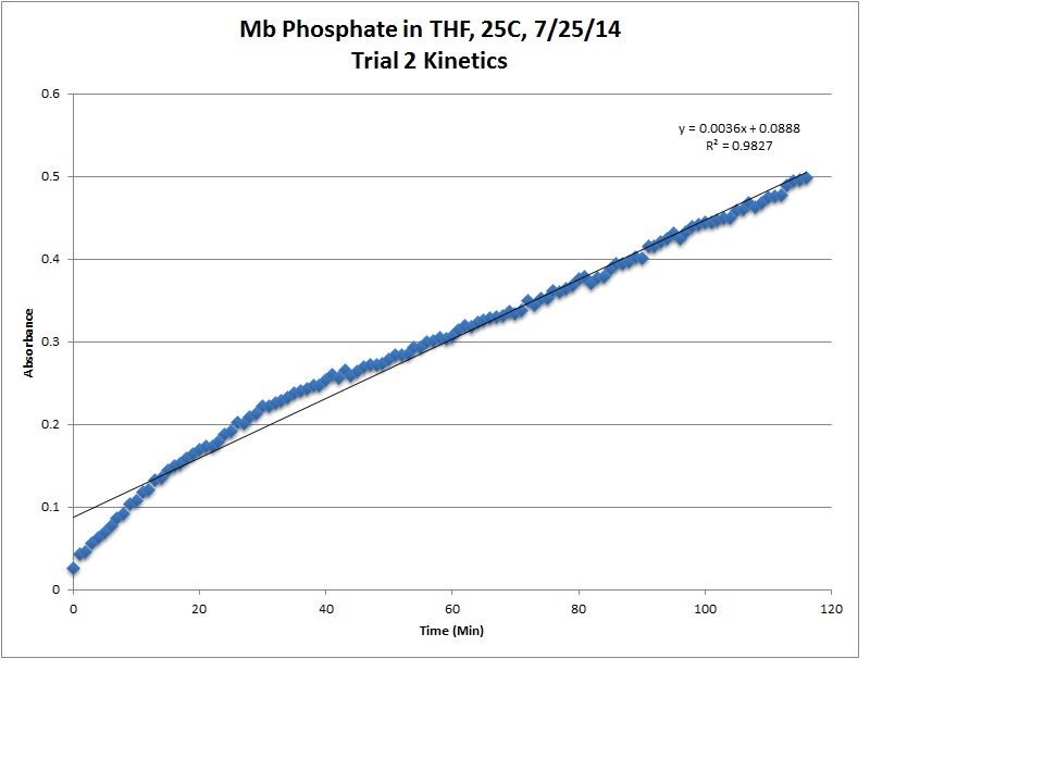 Image:Mb_Phosphate_OPD_H2O2_THF_25C_Trial2_Kinetics_LinReg_Chart.png