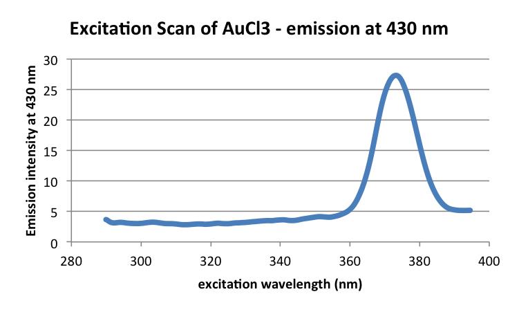 20160922 mrh AuCl3 fluorescenceexcitation.png