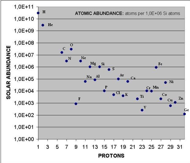 Atomic abundance.jpg