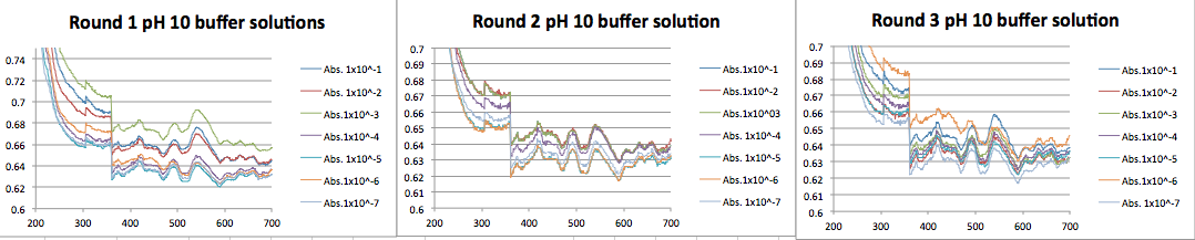 AuNP in Tris buffer pH 10.png