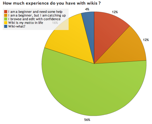 File:OWW Survey Results 1 3.png