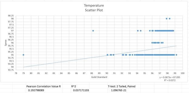 File:Spree Temperature Scatter Plot Cropped Compressed.jpg