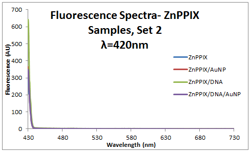 2013 0911 ZnPPIX 420 fluor spectra.PNG