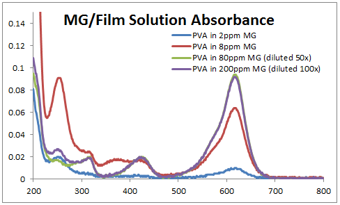 File:2014 0905 MG PVA film abs.PNG