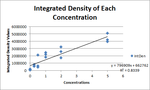 BME103 Group1 Integrated Density.png
