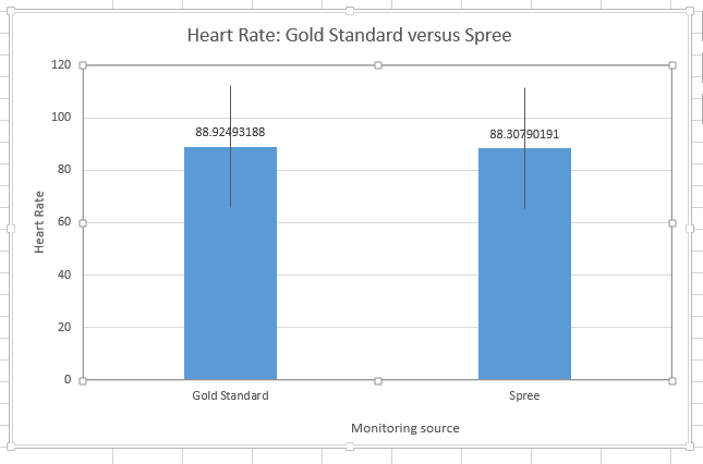 File:Heart Rate Graph (BME 100 LAB 3A).PNG