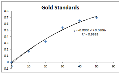 File:2013 1105 gold standards corrected.PNG