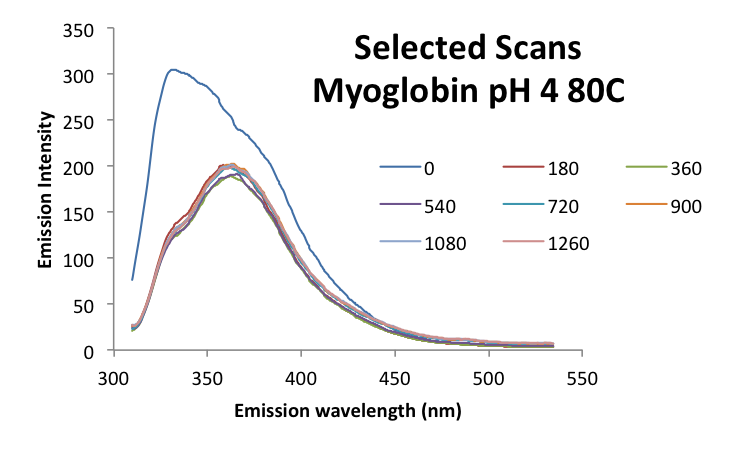 Image:20161003 mrh myoglobin ph4 scans.png