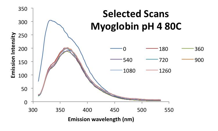 File:20161003 mrh myoglobin ph4 scans.png