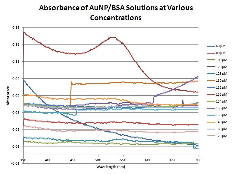 9-4-12 Absorbance AuNP-BSA.JPG