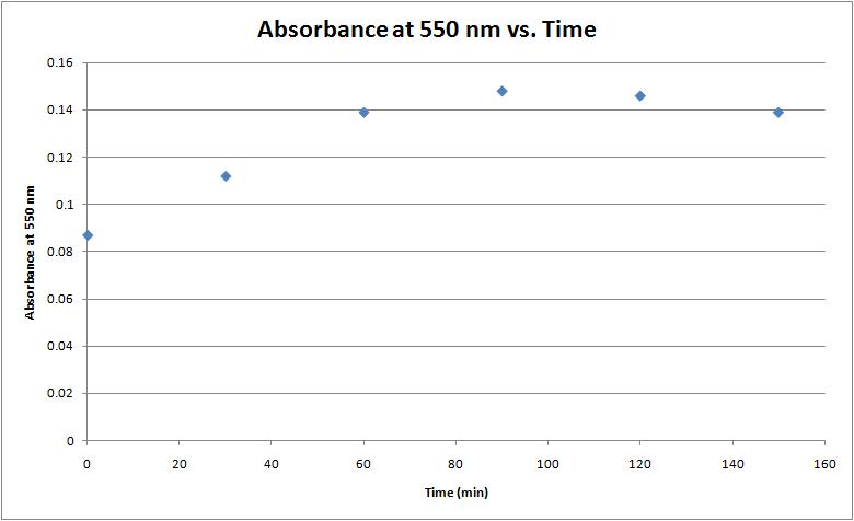 File:Absorbance vs time.jpg