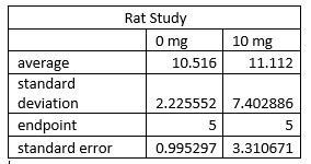 rat study table