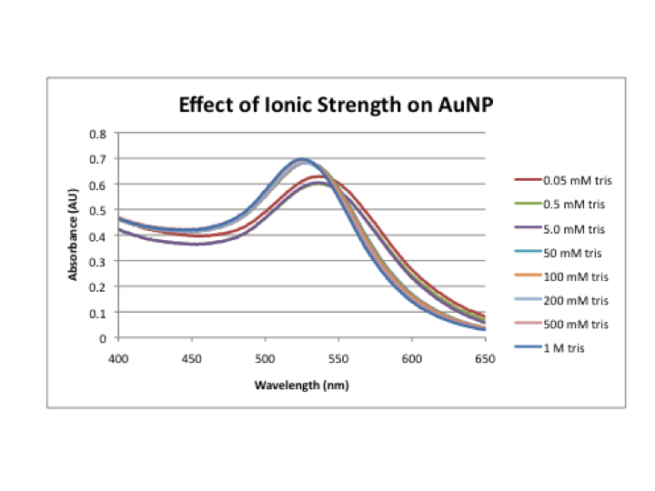 File:Ionic strength 70 redo.png