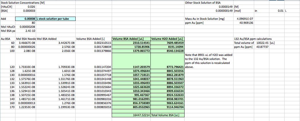 BSA solution table 20121016.png