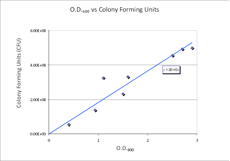 CFU/ml vs. Optical Density at 600nm (OD600)
