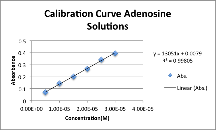 Calibrationcurveadenosinezem09082013.png