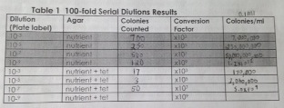 Dilution Results.jpg