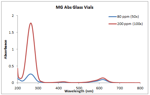 2014 0917 MG abs glass vials.PNG