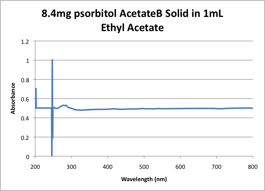 8.4mg psorbitol AcetateB Solid in 1mL Ethyl Acetate.png