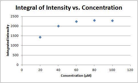 File:Integral of intensity vs concentration.jpg