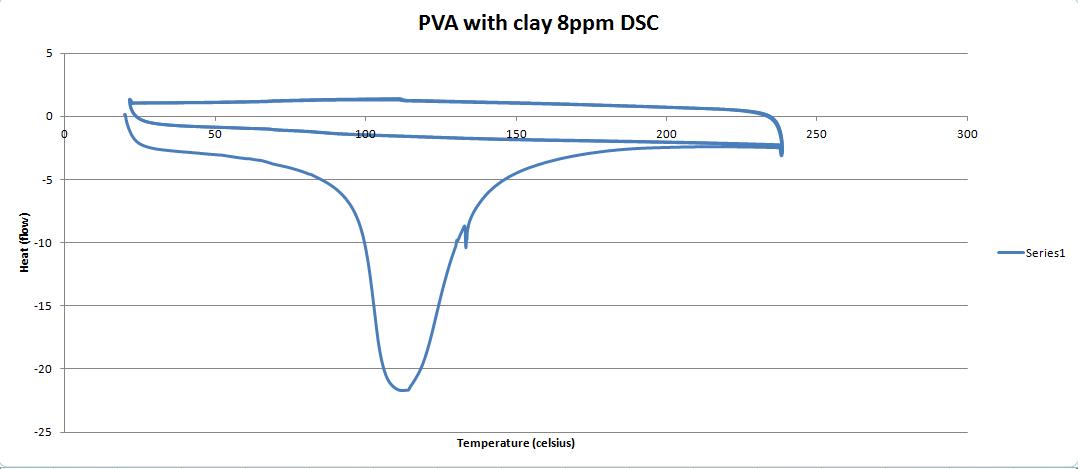 PVAC 8ppm DSC graph.PNG