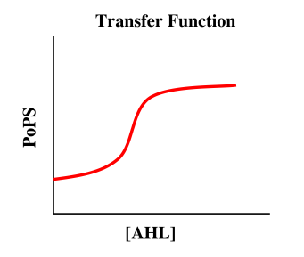 Schematic of a Transfer Function for the Lux Receiver Family
