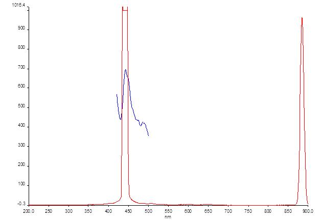 File:12-06-13 fluorescence zn porphyrin ex 442.png
