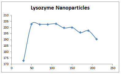 File:2013 1105 lysozyme nanoparticles.PNG