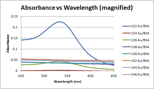 File:Absorbance vs wavelength 132-146 magnified.png