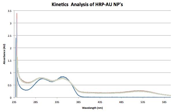 Oct 16, Exper biochem kinetics HRPAUNP's.png