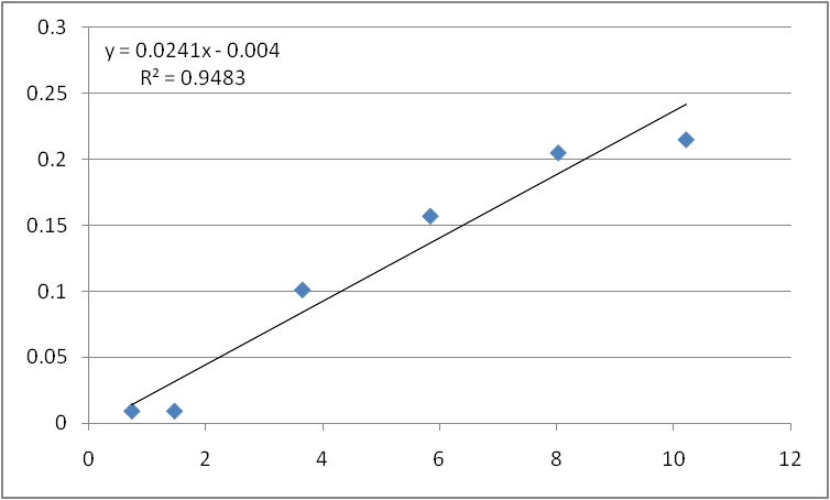 File:1st calibration.png
