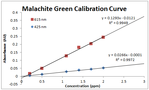 2014 0905 MG calibration.PNG