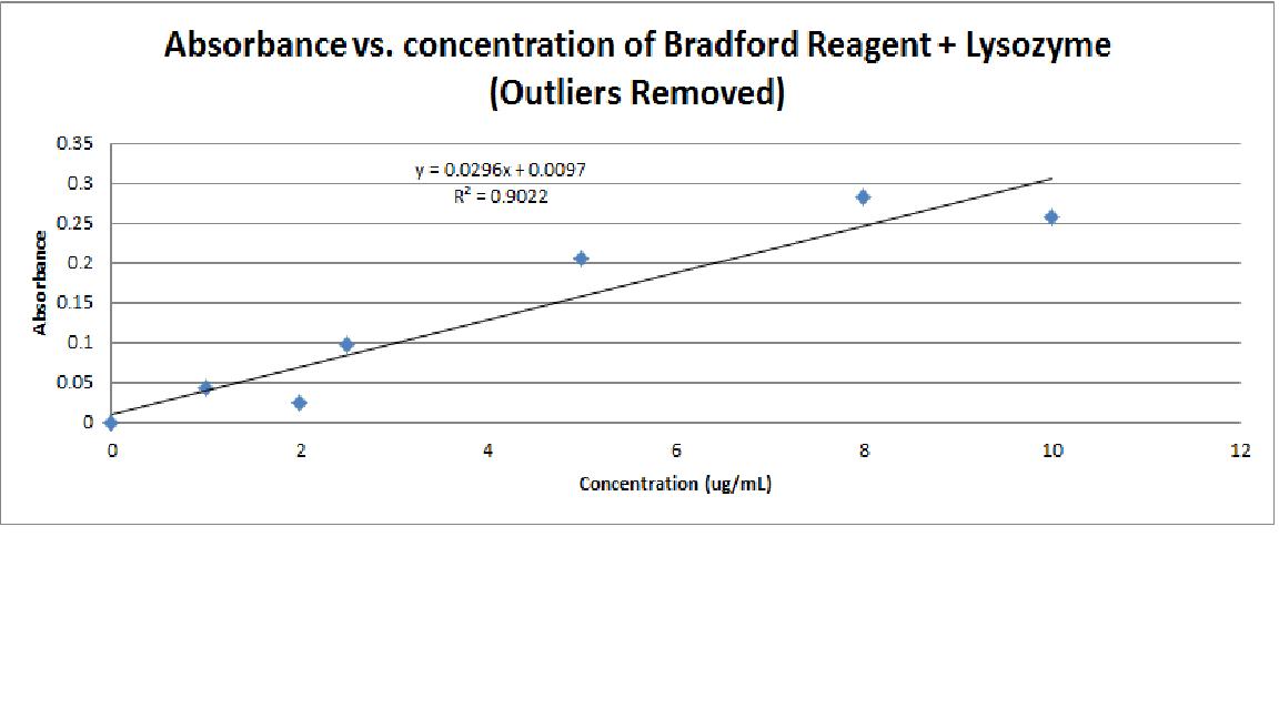 Bradford Absorbance v Concentration 1 to 10.png