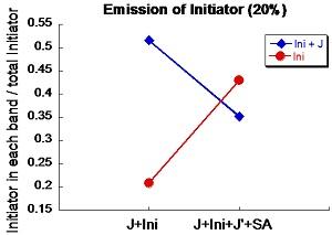 File:Emission of ini 20%.jpg